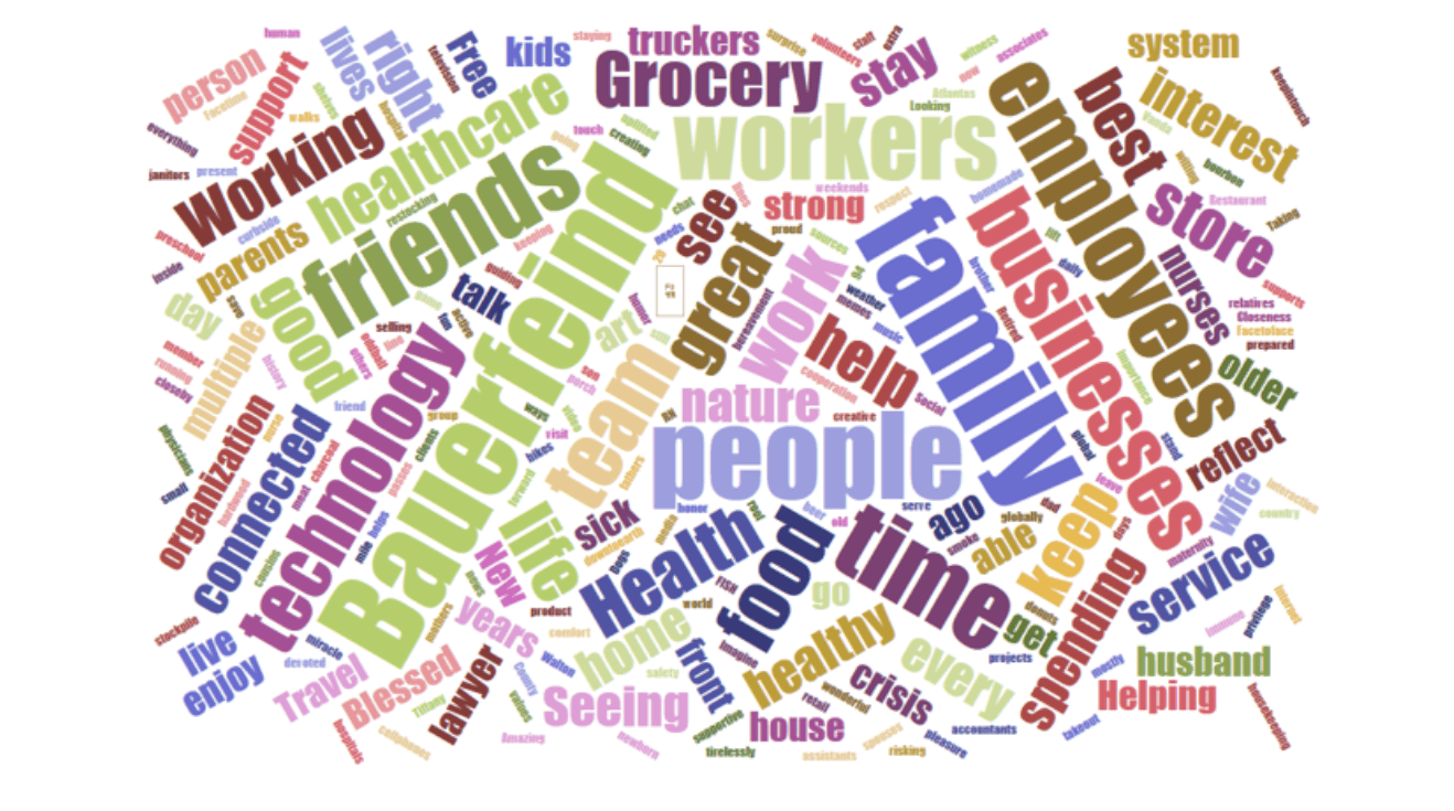 BF Word Cloud